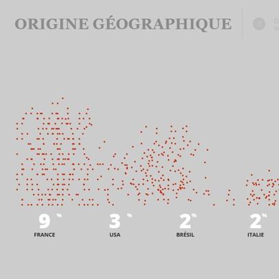 Dataviz - C3.js animation dots